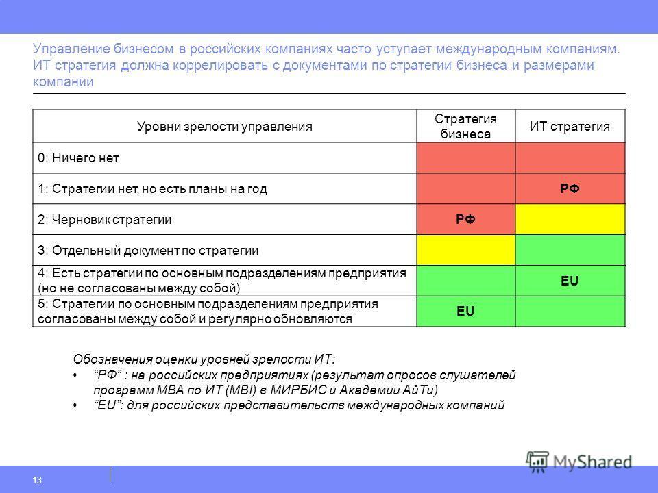 Управление бизнесом в российских компаниях часто уступает международным компаниям. ИТ стратегия должна коррелировать с документами по стратегии бизнеса и размерами компании 13 Уровни зрелости управления Стратегия бизнеса ИТ стратегия 0: Ничего нет 1: