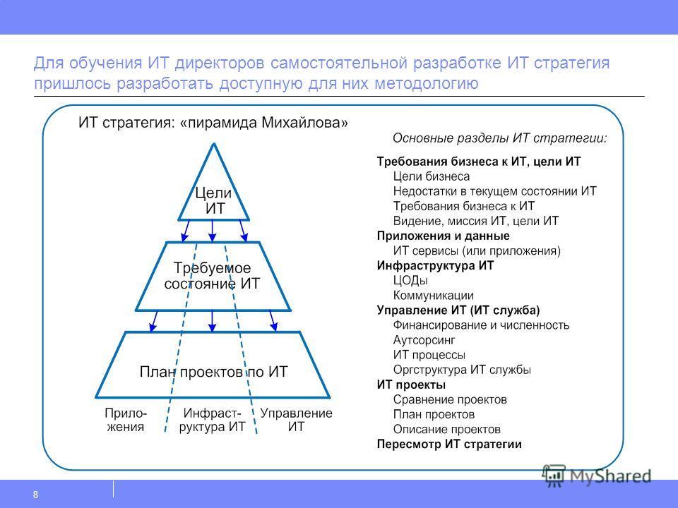 Для обучения ИТ директоров самостоятельной разработке ИТ стратегия пришлось разработать доступную для них методологию 8