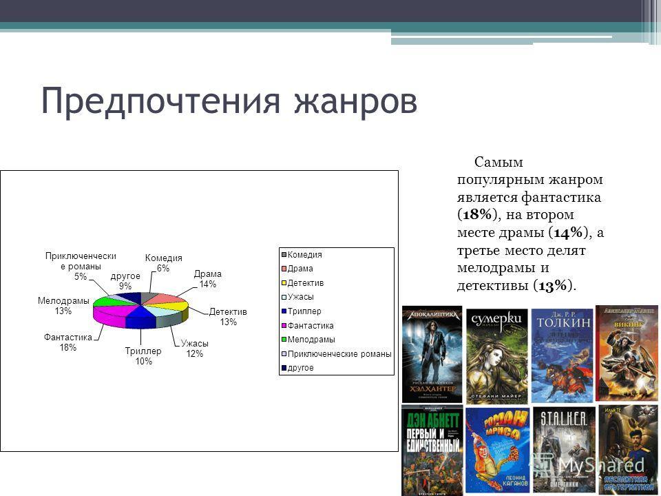 Предпочтения жанров Самым популярным жанром является фантастика (18%), на втором месте драмы (14%), а третье место делят мелодрамы и детективы (13%).