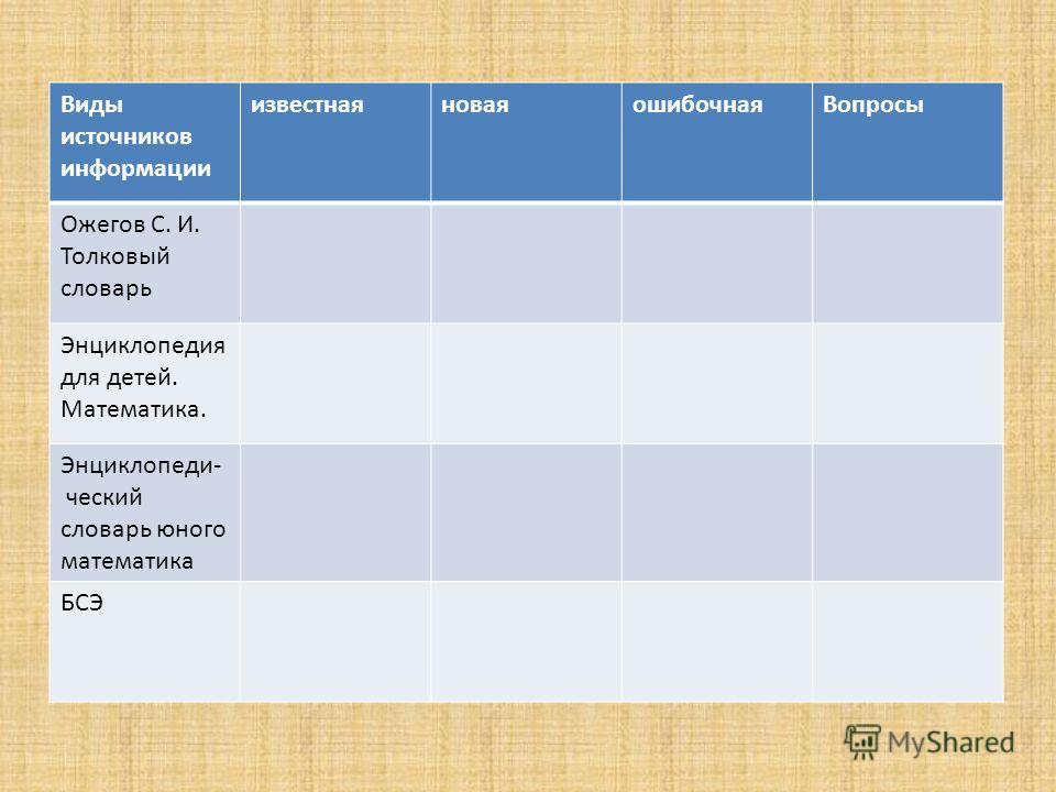 Требования к практическому заданию 1.Сформулируй цель работы. 2. Правильно выбери источник информации (обоснуй выбор). 3. Помни о видах расположения материала в энциклопедиях. 4. Выделяй главное и кратко его записывай.