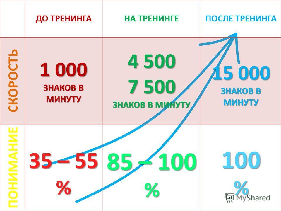 ДО ТРЕНИНГАНА ТРЕНИНГЕПОСЛЕ ТРЕНИНГА СКОРОСТЬ 1 000 ЗНАКОВ В МИНУТУ 4 500 7 500 ЗНАКОВ В МИНУТУ 15 000 ЗНАКОВ В МИНУТУ ПОНИМАНИЕ 35 – 55 % 85 – 100 % 100%