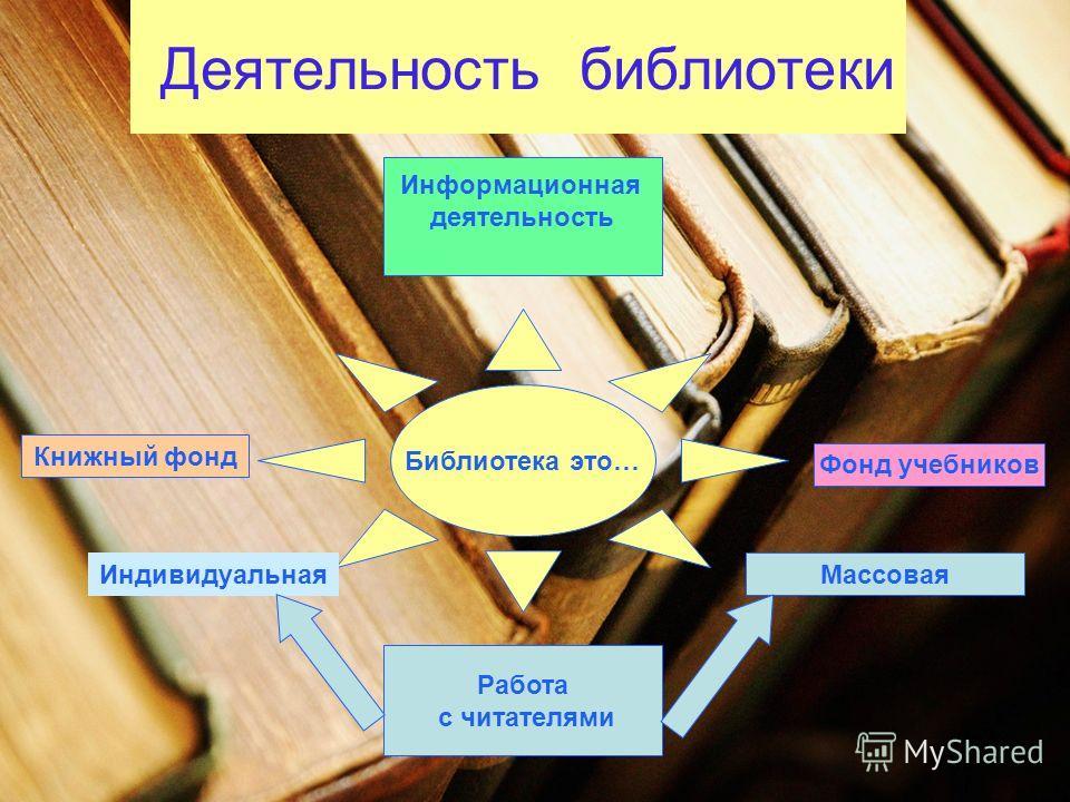 Деятельность библиотеки Библиотека это… Информационная деятельность Книжный фонд Фонд учебников Индивидуальная Массовая Работа с читателями