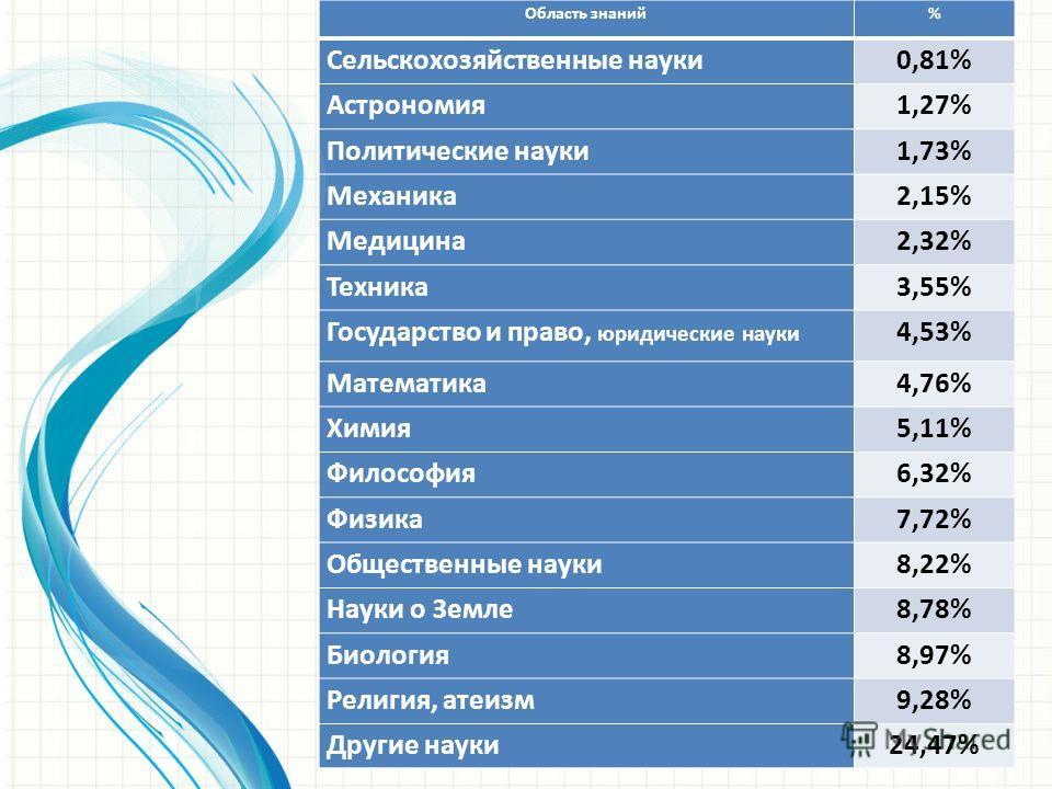 Область знаний% Сельскохозяйственные науки0,81% Астрономия1,27% Политические науки1,73% Механика2,15% Медицина2,32% Техника3,55% Государство и право, юридические науки 4,53% Математика4,76% Химия5,11% Философия6,32% Физика7,72% Общественные науки8,22