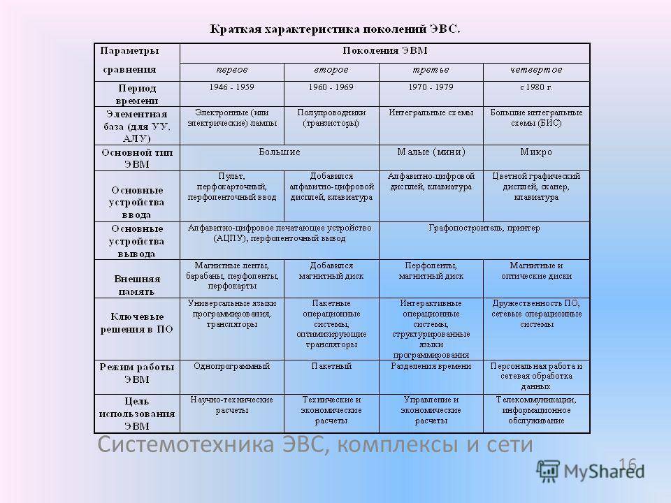 16 Системотехника ЭВС, комплексы и сети