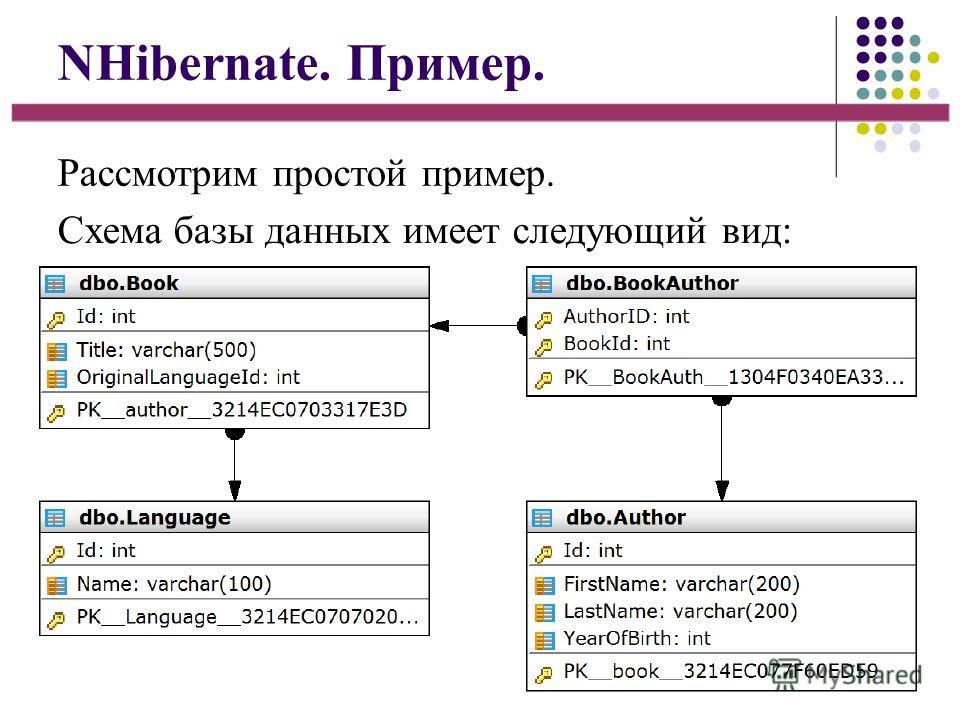 NHibernate. Пример. Рассмотрим простой пример. Схема базы данных имеет следующий вид: