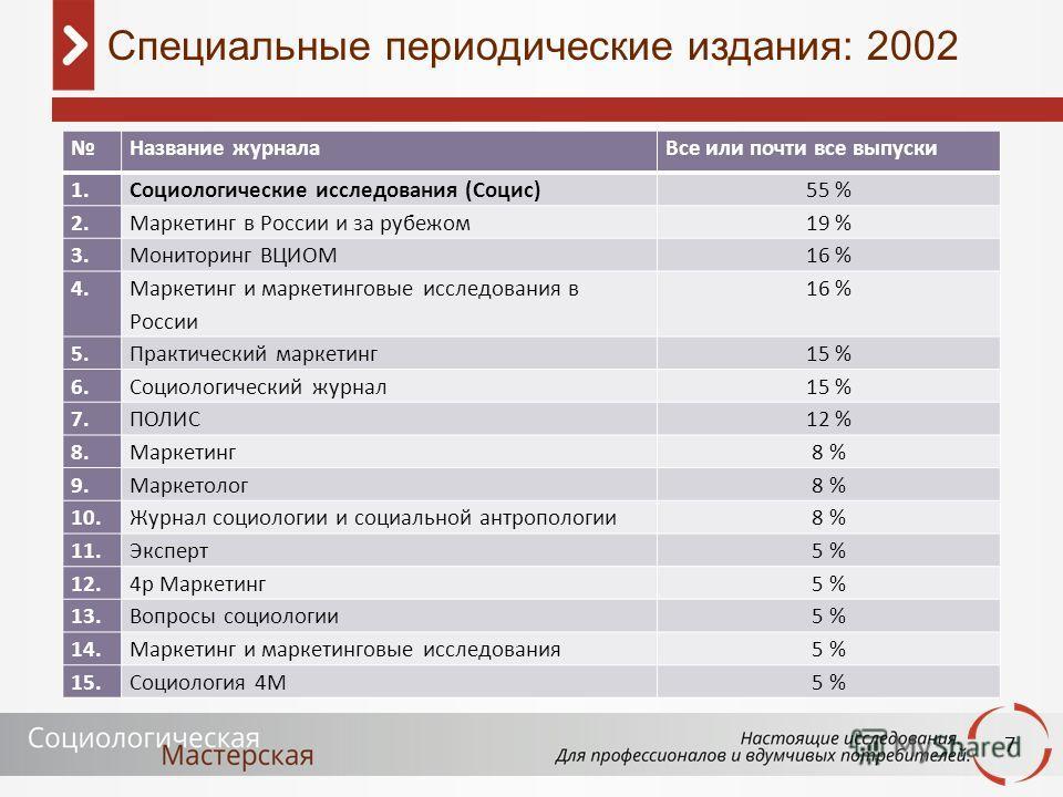 7 Название журналаВсе или почти все выпуски 1. Социологические исследования (Социс)55 % 2. Маркетинг в России и за рубежом19 % 3. Мониторинг ВЦИОМ16 % 4. Маркетинг и маркетинговые исследования в России 16 % 5. Практический маркетинг15 % 6. Социологич