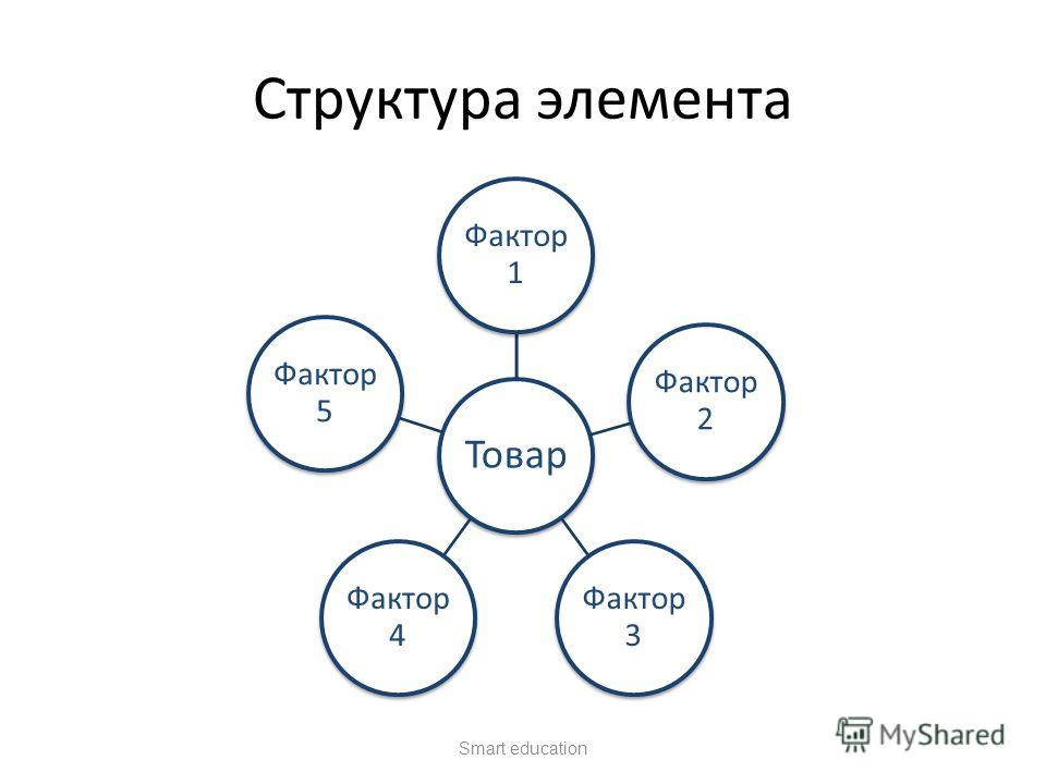 Структура элемента Товар Фактор 1 Фактор 2 Фактор 3 Фактор 4 Фактор 5 Smart education