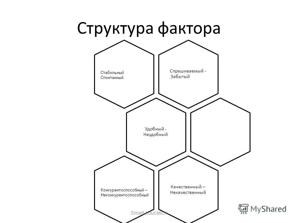 Спрашиваемый - Забытый Удобный - Неудобный Качественный – Некачественный Структура фактора Конкурентоспособный – Неконкурентоспособный Smart education Стабильный – Спонтанный
