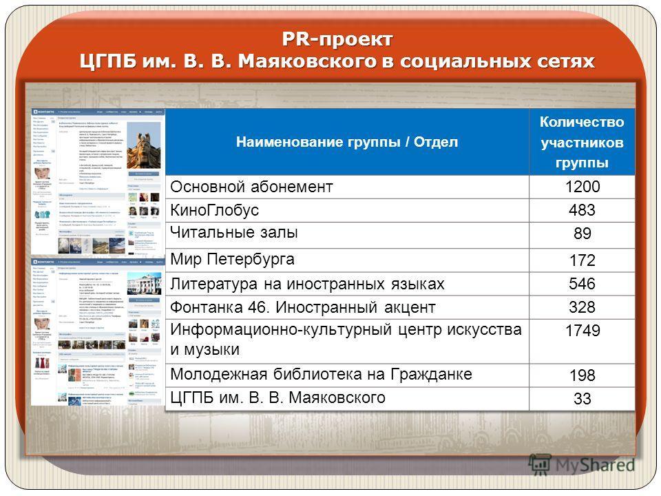PR-проект ЦГПБ им. В. В. Маяковского в социальных сетях