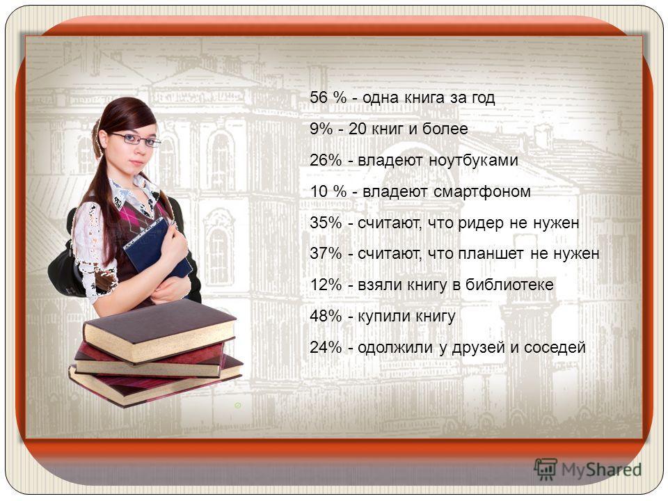 56 % - одна книга за год 9% - 20 книг и более 26% - владеют ноутбуками 10 % - владеют смартфоном 35% - считают, что ридер не нужен 37% - считают, что планшет не нужен 12% - взяли книгу в библиотеке 48% - купили книгу 24% - одолжили у друзей и соседей