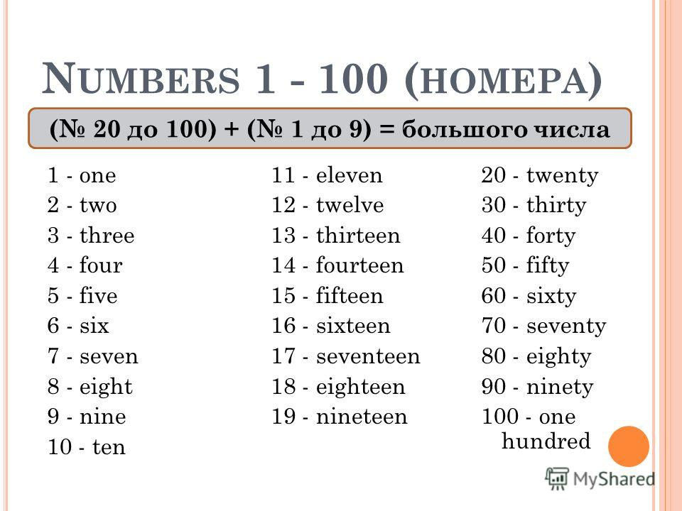 N UMBERS 1 - 100 ( НОМЕРА ) 1 - one 2 - two 3 - three 4 - four 5 - five 6 - six 7 - seven 8 - eight 9 - nine 10 - ten 11 - eleven 12 - twelve 13 - thirteen 14 - fourteen 15 - fifteen 16 - sixteen 17 - seventeen 18 - eighteen 19 - nineteen 20 - twenty