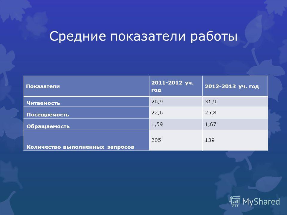 Средние показатели работы Показатели 2011-2012 уч. год 2012-2013 уч. год Читаемость 26,931,9 Посещаемость 22,625,8 Обращаемость 1,591,67 Количество выполненных запросов 205139