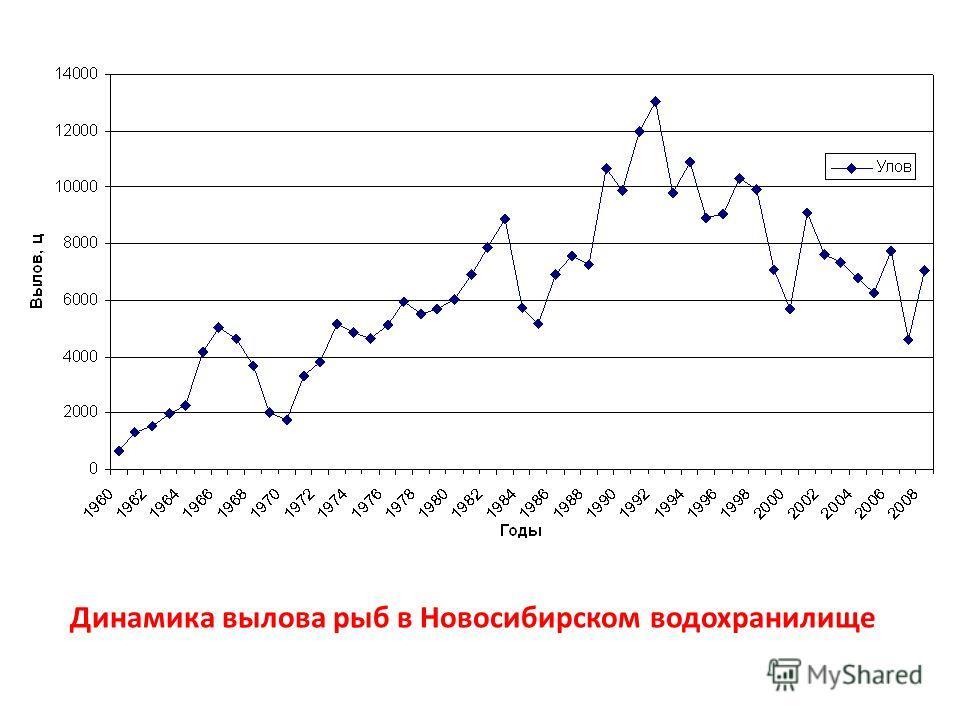 Динамика вылова рыб в Новосибирском водохранилище