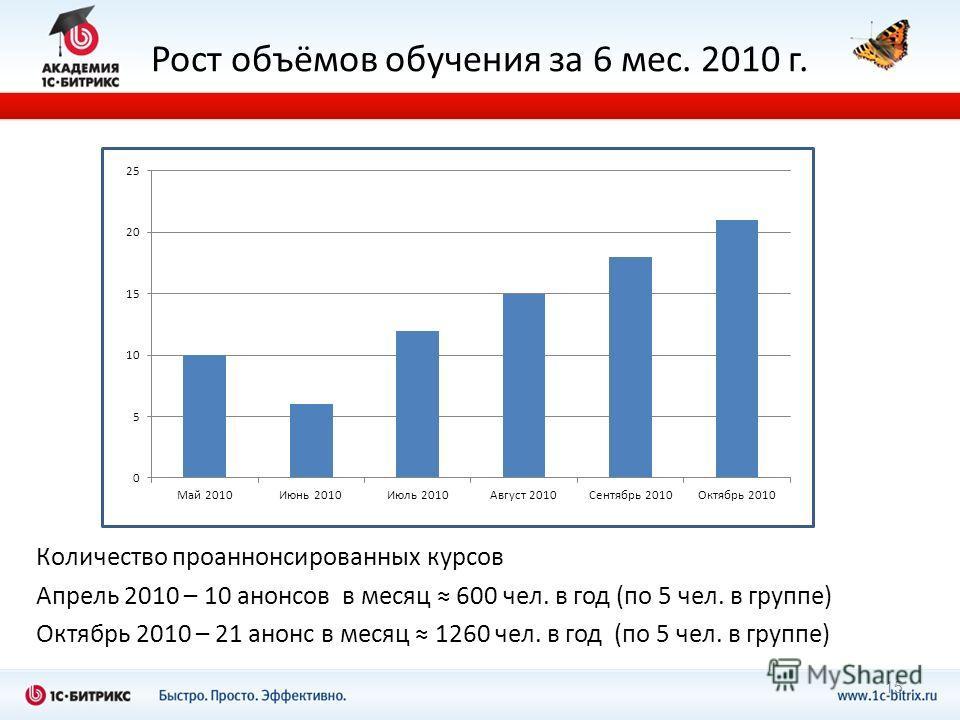 Рост объёмов обучения за 6 мес. 2010 г. Количество проаннонсированных курсов Апрель 2010 – 10 анонсов в месяц 600 чел. в год (по 5 чел. в группе) Октябрь 2010 – 21 анонс в месяц 1260 чел. в год (по 5 чел. в группе) 15