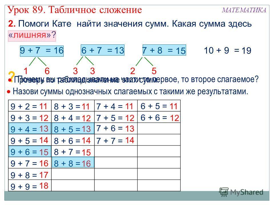 2. Помоги Кате найти значения сумм. Какая сумма здесь «лишняя»? ? Почему вы раскладывали на части то первое, то второе слагаемое? 9 + 7 =16 16 6 + 7 =13 33 7 + 8 = 15 25 10 + 9 = 19 Проверь по таблице значение этих сумм. Назови суммы однозначных слаг