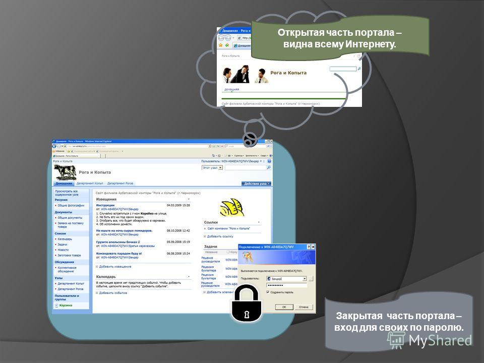 в. Закрытая часть портала – вход для своих по паролю. Открытая часть портала – видна всему Интернету.