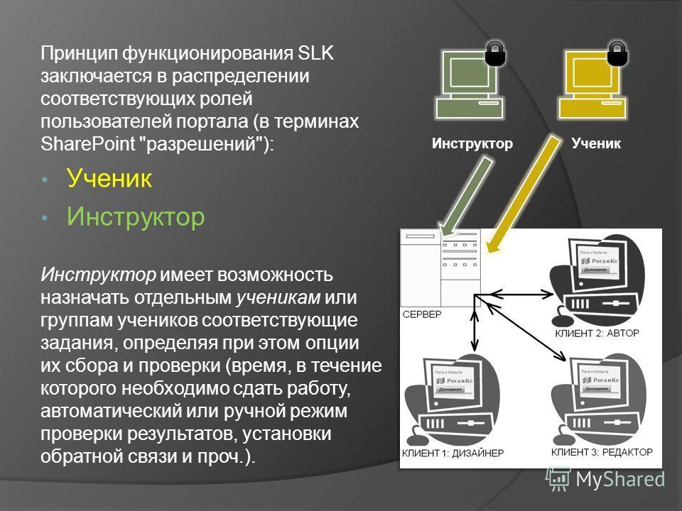 Принцип функционирования SLK заключается в распределении соответствующих ролей пользователей портала (в терминах SharePoint