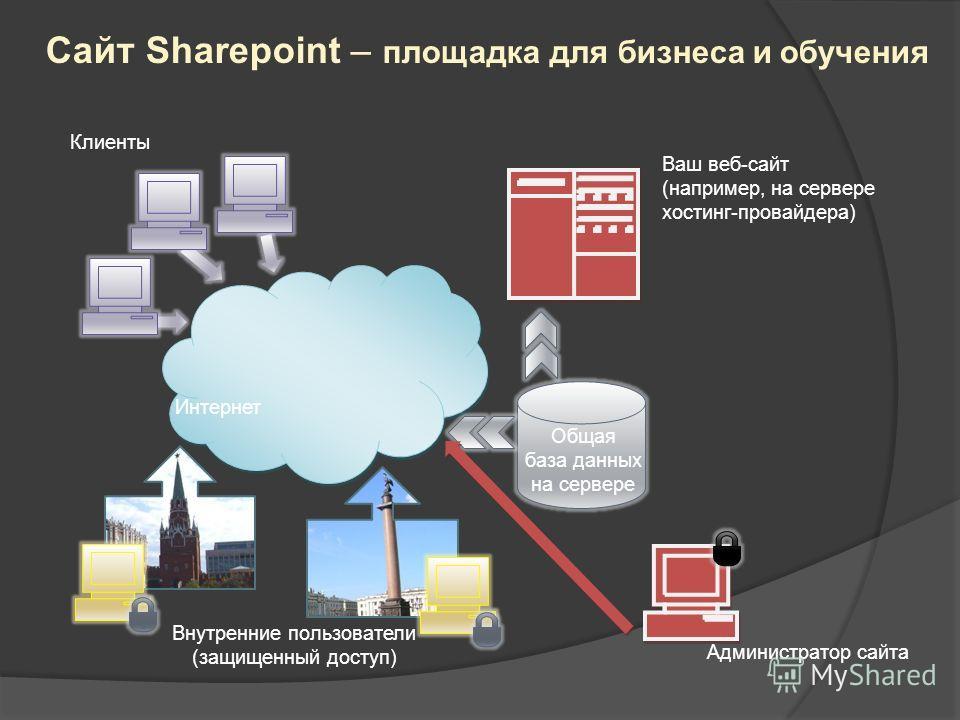 Сайт Sharepoint – площадка для бизнеса и обучения Общая база данных на сервере Интернет Ваш веб-сайт (например, на сервере хостинг-провайдера) Клиенты Внутренние пользователи (защищенный доступ) Администратор сайта