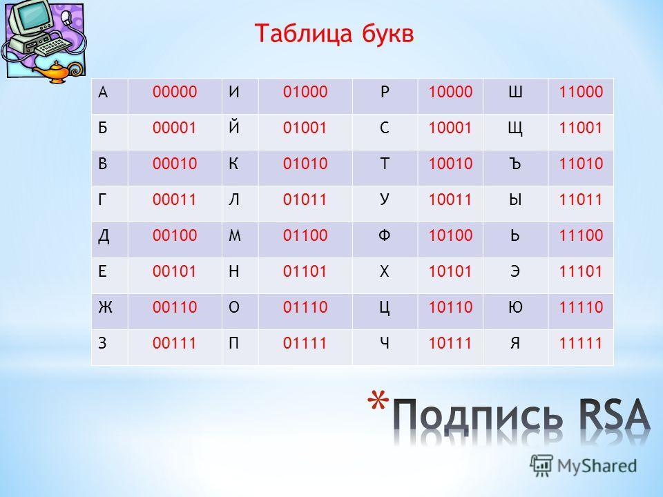 Таблица букв A00000И01000Р10000Ш11000 Б00001Й01001С10001Щ11001 В00010К01010Т10010Ъ11010 Г00011Л01011У10011Ы11011 Д00100М01100Ф10100Ь11100 Е00101Н01101Х10101Э11101 Ж00110О01110Ц10110Ю11110 З00111П01111Ч10111Я11111