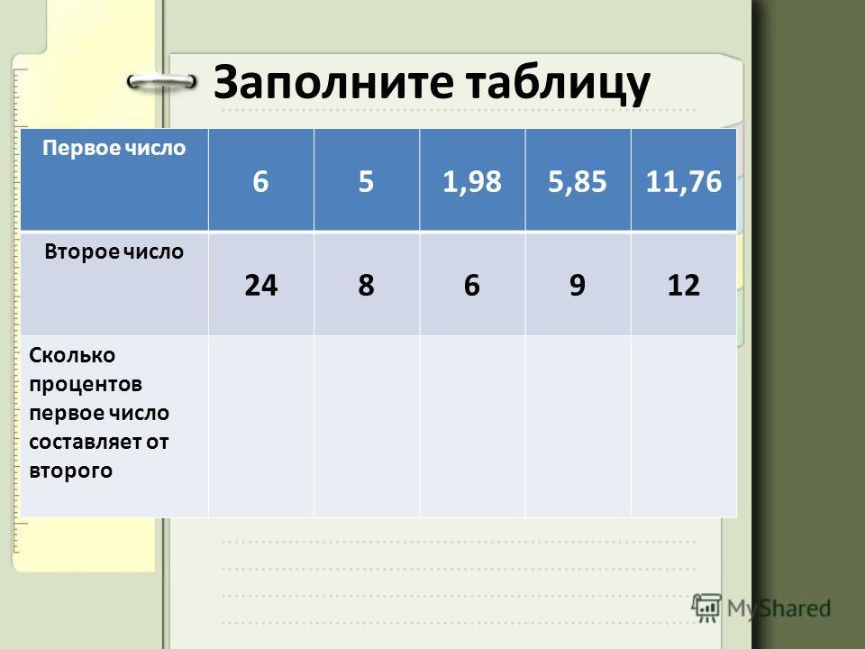 Заполните таблицу Первое число 651,985,8511,76 Второе число 2486912 Сколько процентов первое число составляет от второго