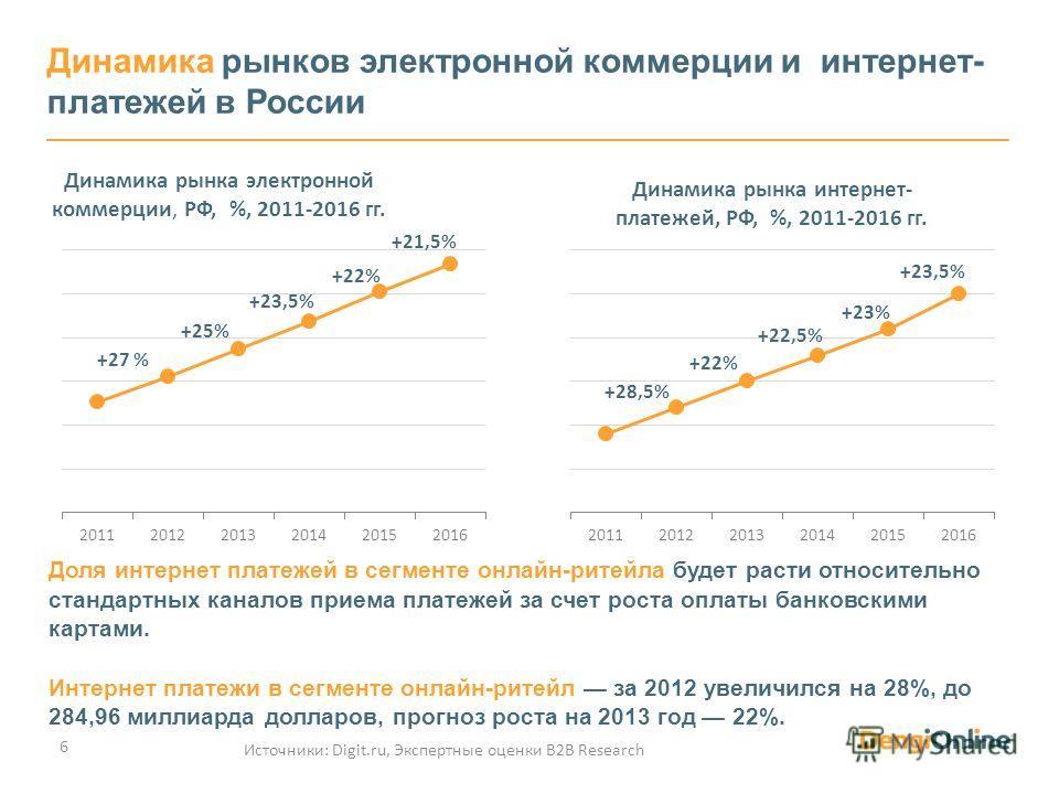 Динамика рынков электронной коммерции и интернет- платежей в России Источники: Digit.ru, Экспертные оценки В2В Research 6 Доля интернет платежей в сегменте онлайн-ритейла будет расти относительно стандартных каналов приема платежей за счет роста опла