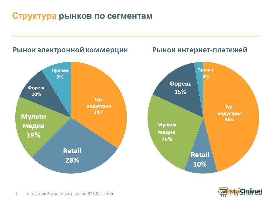 Структура рынков по сегментам Источник: Экспертные оценки, В2В Research7