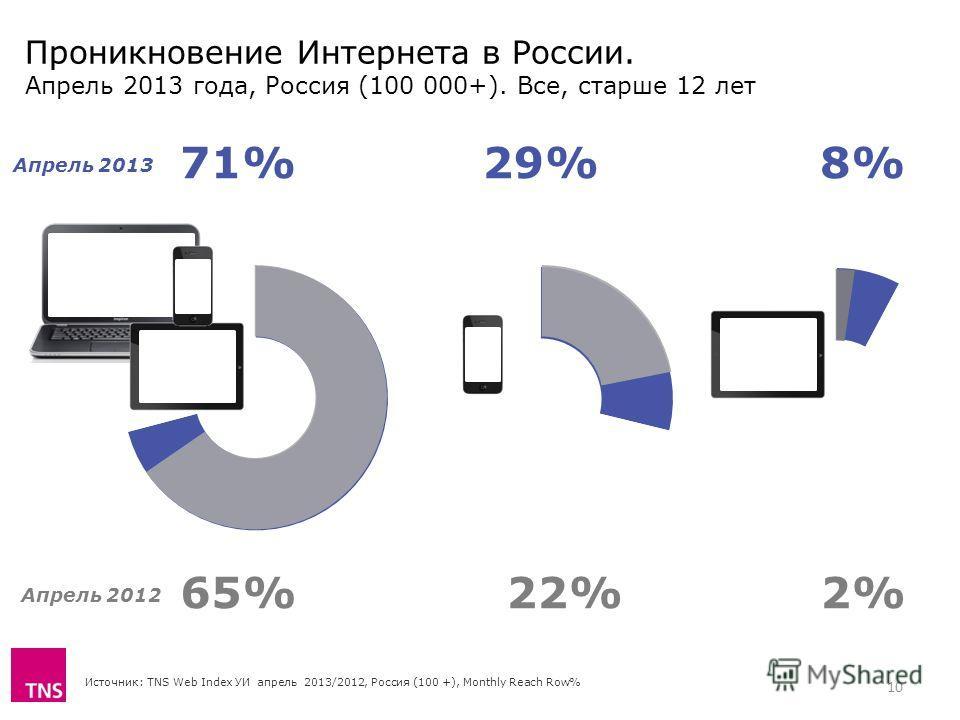 Проникновение Интернета в России. Апрель 2013 года, Россия (100 000+). Все, старше 12 лет Источник: TNS Web Index УИ апрель 2013/2012, Россия (100 +), Monthly Reach Row% 71%29%8% 65%22%2% Апрель 2013 Апрель 2012 10