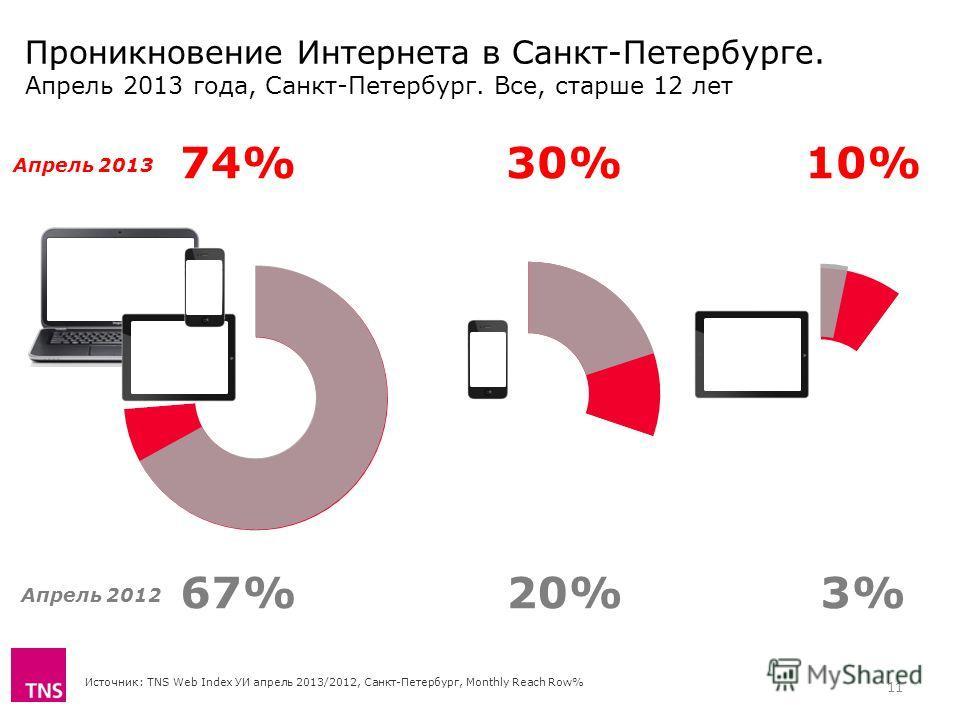 Проникновение Интернета в Санкт-Петербурге. Апрель 2013 года, Санкт-Петербург. Все, старше 12 лет Источник: TNS Web Index УИ апрель 2013/2012, Санкт-Петербург, Monthly Reach Row% 74%30%10% 67%20%3% Апрель 2013 Апрель 2012 11
