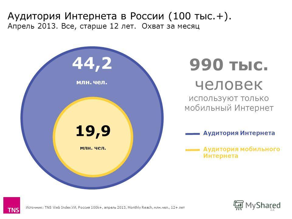 Аудитория Интернета в России (100 тыс.+). Апрель 2013. Все, старше 12 лет. Охват за месяц Источник: TNS Web Index УИ, Россия 100k+, апрель 2013, Monthly Reach, млн.чел., 12+ лет 44,2 млн. чел. 19,9 млн. чел. Аудитория Интернета Аудитория мобильного И