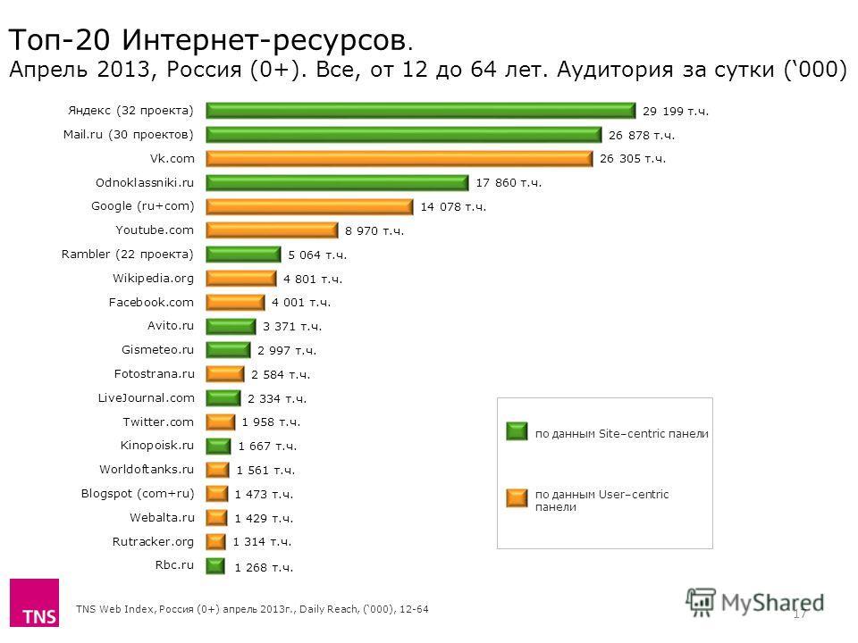 TNS Web Index, Россия (0+) апрель 2013г., Daily Reach, (000), 12-64 Топ-20 Интернет-ресурсов. Апрель 2013, Россия (0+). Все, от 12 до 64 лет. Аудитория за сутки (000) по данным Site–centric панели по данным User–centric панели 17
