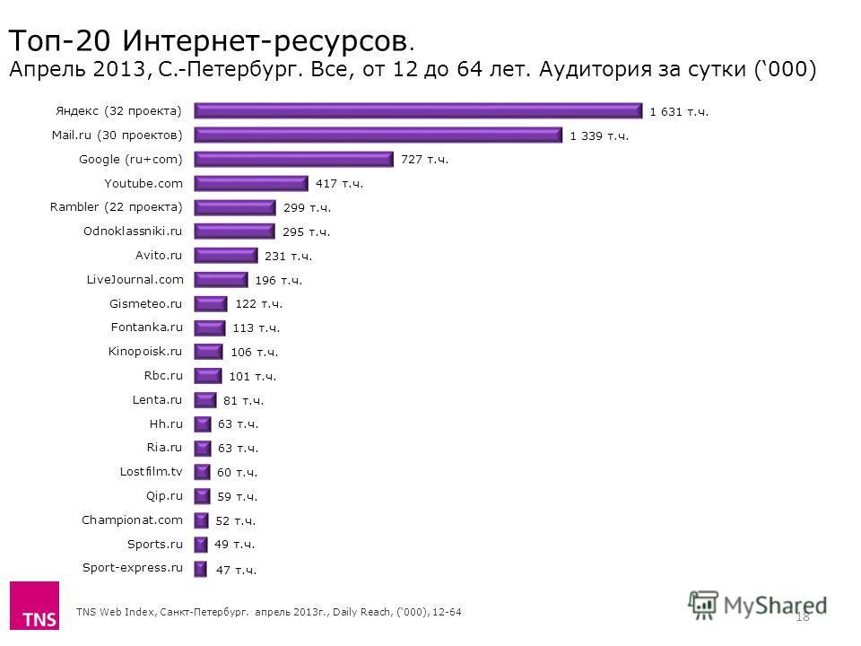 TNS Web Index, Санкт-Петербург. апрель 2013г., Daily Reach, (000), 12-64 Топ-20 Интернет-ресурсов. Апрель 2013, С.-Петербург. Все, от 12 до 64 лет. Аудитория за сутки (000) 18