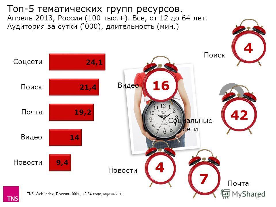 TNS Web Index, Россия 100k+, 12-64 года, апрель 2013 Топ-5 тематических групп ресурсов. Апрель 2013, Россия (100 тыс.+). Все, от 12 до 64 лет. Аудитория за сутки (000), длительность (мин.) 19 Видео Поиск Новости 4 4 7 Почта 16 42 Социальные сети