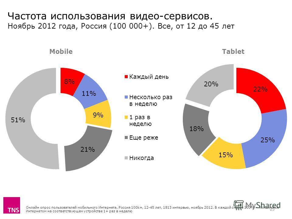 Частота использования видео-сервисов. Ноябрь 2012 года, Россия (100 000+). Все, от 12 до 45 лет Онлайн опрос пользователей мобильного Интернета, Россия 100k+, 12-45 лет, 1813 интервью, ноябрь 2012. В каждой строке 100% = пользуются Интернетом на соот