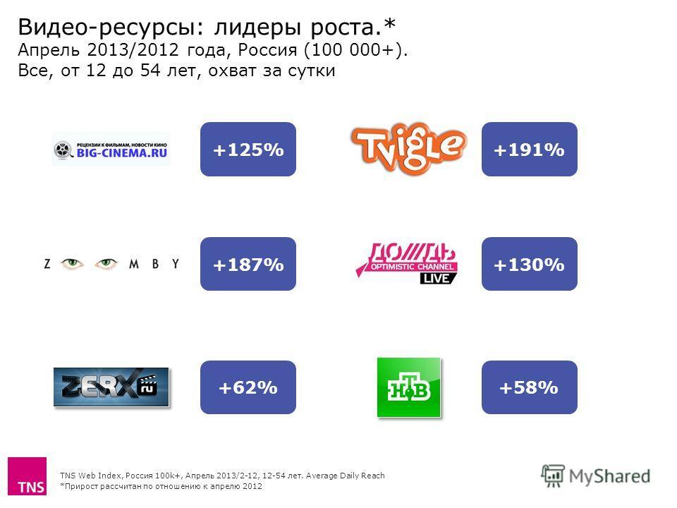 Видео-ресурсы: лидеры роста.* Апрель 2013/2012 года, Россия (100 000+). Все, от 12 до 54 лет, охват за сутки TNS Web Index, Россия 100k+, Апрель 2013/2-12, 12-54 лет. Average Daily Reach *Прирост рассчитан по отношению к апрелю 2012 +125%+191% +62% +