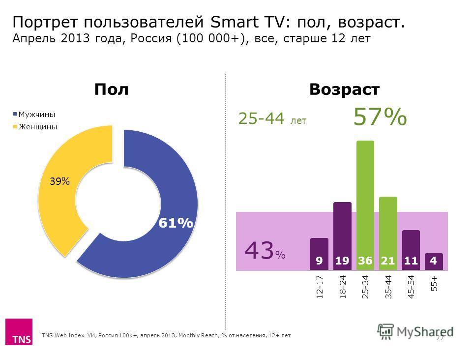 43 % Портрет пользователей Smart TV: пол, возраст. Апрель 2013 года, Россия (100 000+), все, старше 12 лет TNS Web Index УИ, Россия 100k+, апрель 2013, Monthly Reach, % от населения, 12+ лет 25-44 лет 57% ВозрастПол 27