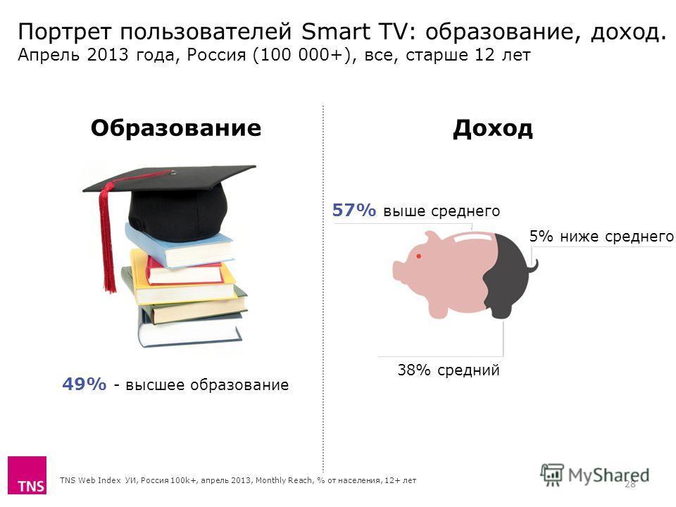 Портрет пользователей Smart TV: образование, доход. Апрель 2013 года, Россия (100 000+), все, старше 12 лет TNS Web Index УИ, Россия 100k+, апрель 2013, Monthly Reach, % от населения, 12+ лет ДоходОбразование 38% средний 57% выше среднего 5% ниже сре