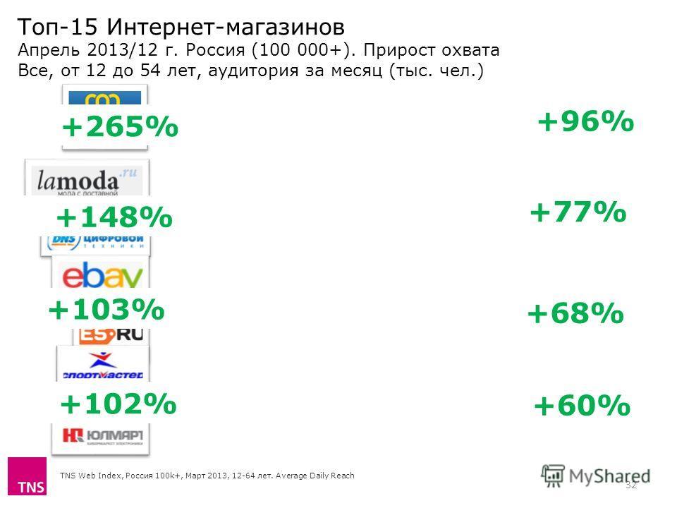 Топ-15 Интернет-магазинов Апрель 2013/12 г. Россия (100 000+). Прирост охвата Все, от 12 до 54 лет, аудитория за месяц (тыс. чел.) TNS Web Index, Россия 100k+, Март 2013, 12-64 лет. Average Daily Reach 32 +265% +148% +103% +102% +96% +77% +68% +60%