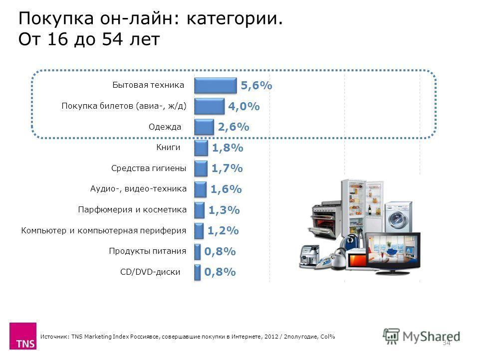 Источник: TNS Marketing Index Россиявсе, совершавшие покупки в Интернете, 2012 / 2полугодие, Col% 34 Покупка он-лайн: категории. От 16 до 54 лет
