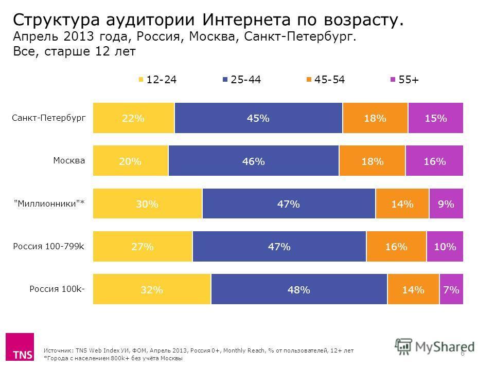 Структура аудитории Интернета по возрасту. Апрель 2013 года, Россия, Москва, Санкт-Петербург. Все, старше 12 лет Источник: TNS Web Index УИ, ФОМ, Апрель 2013, Россия 0+, Monthly Reach, % от пользователей, 12+ лет *Города с населением 800k+ без учёта