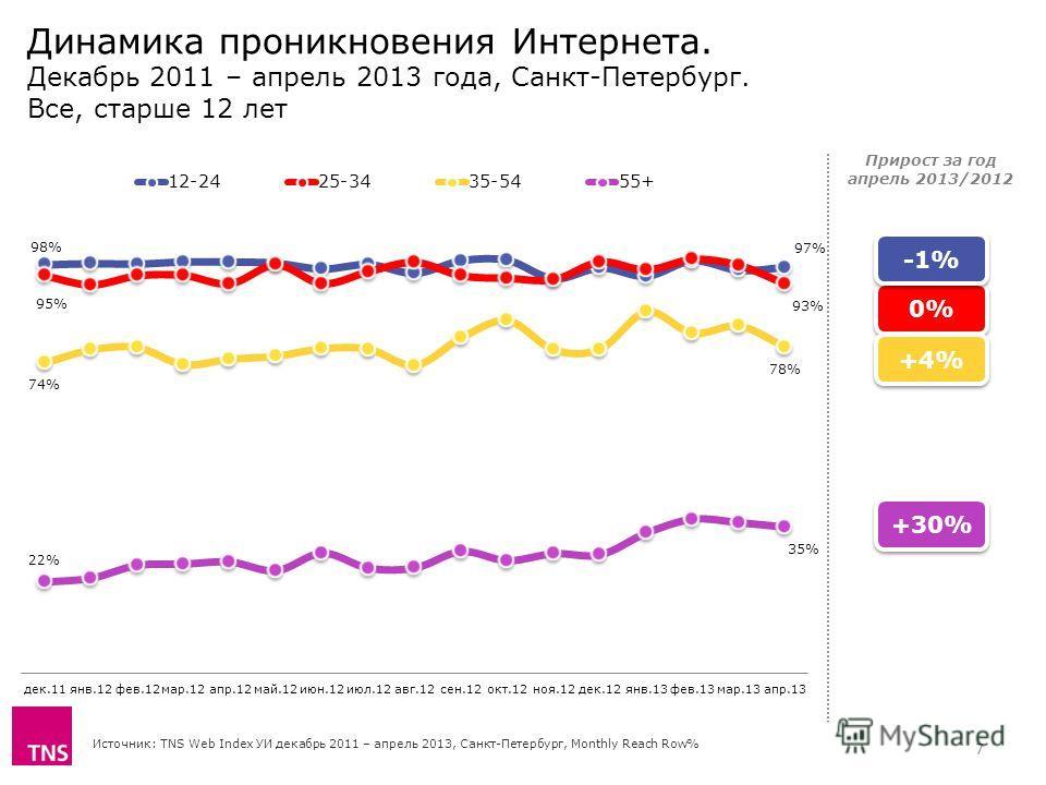 Динамика проникновения Интернета. Декабрь 2011 – апрель 2013 года, Санкт-Петербург. Все, старше 12 лет Источник: TNS Web Index УИ декабрь 2011 – апрель 2013, Санкт-Петербург, Monthly Reach Row% Прирост за год апрель 2013/2012 0%0% 0%0% -1% +4%+4% +4%