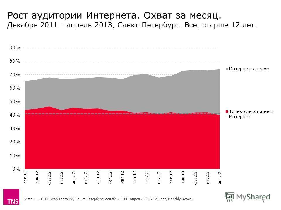 Рост аудитории Интернета. Охват за месяц. Декабрь 2011 - апрель 2013, Санкт-Петербург. Все, старше 12 лет. Источник: TNS Web Index УИ, Санкт-Петербург, декабрь 2011- апрель 2013, 12+ лет, Monthly Reach, 9