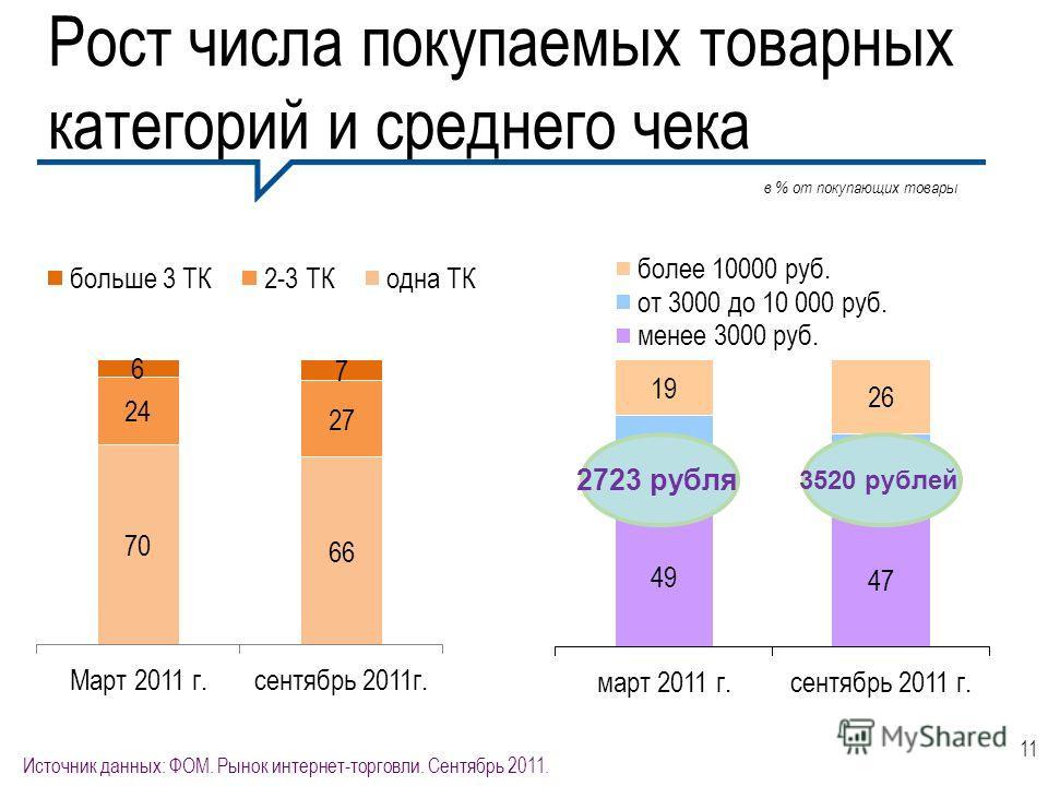 Рост числа покупаемых товарных категорий и среднего чека 11 Источник данных: ФОМ. Рынок интернет-торговли. Сентябрь 2011. в % от покупающих товары 2723 рубля 3520 рублей