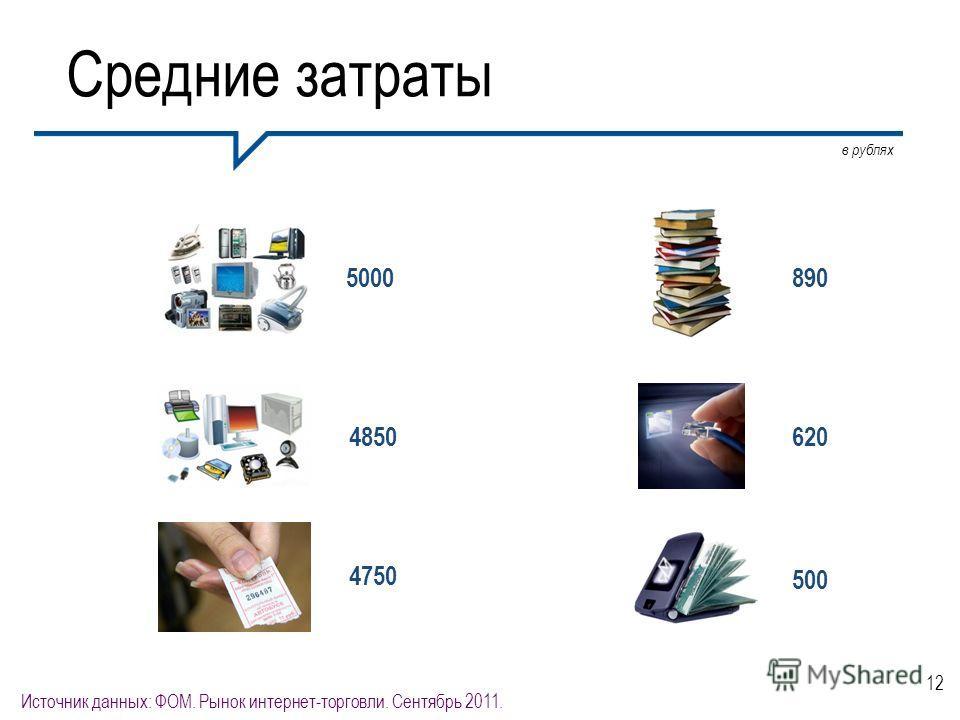 12 Средние затраты 4750 4850 в рублях 5000 620 890 500 Источник данных: ФОМ. Рынок интернет-торговли. Сентябрь 2011.