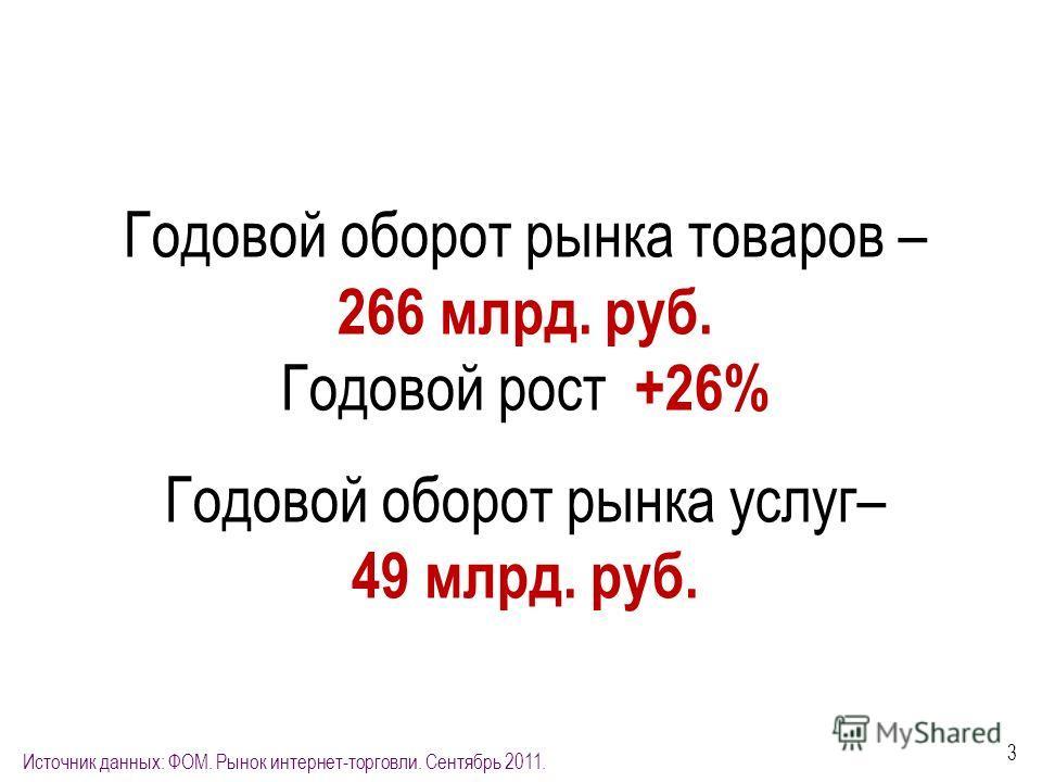 3 Годовой оборот рынка товаров – 266 млрд. руб. Годовой рост +26% Годовой оборот рынка услуг– 49 млрд. руб. Источник данных: ФОМ. Рынок интернет-торговли. Сентябрь 2011.