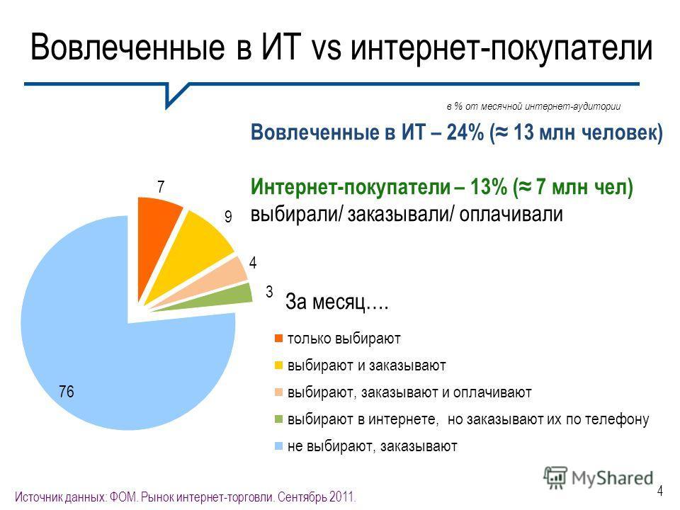 4 Вовлеченные в ИТ vs интернет-покупатели Источник данных: ФОМ. Рынок интернет-торговли. Сентябрь 2011. Вовлеченные в ИТ – 24% ( 13 млн человек) Интернет-покупатели – 13% ( 7 млн чел) выбирали/ заказывали/ оплачивали За месяц…. в % от месячной интерн