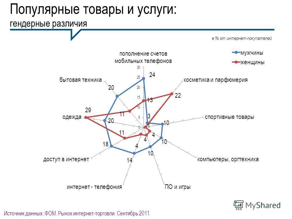 Популярные товары и услуги: гендерные различия в % от интернет-покупателей Источник данных: ФОМ. Рынок интернет-торговли. Сентябрь 2011.