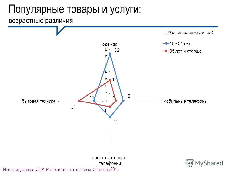 Популярные товары и услуги: возрастные различия в % от интернет-покупателей Источник данных: ФОМ. Рынок интернет-торговли. Сентябрь 2011.