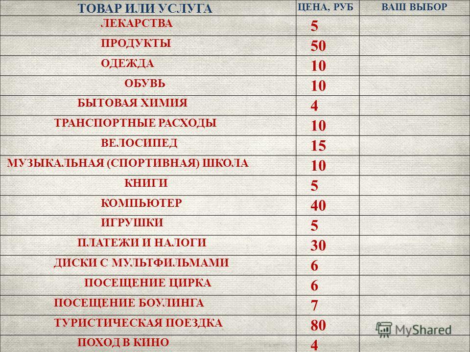 ТОВАР ИЛИ УСЛУГА ЦЕНА, РУБВАШ ВЫБОР ЛЕКАРСТВА 5 ПРОДУКТЫ 50 ОДЕЖДА 10 ОБУВЬ 10 БЫТОВАЯ ХИМИЯ 4 ТРАНСПОРТНЫЕ РАСХОДЫ 10 ВЕЛОСИПЕД 15 МУЗЫКАЛЬНАЯ (СПОРТИВНАЯ) ШКОЛА 10 КНИГИ 5 КОМПЬЮТЕР 40 ИГРУШКИ 5 ПЛАТЕЖИ И НАЛОГИ 30 ДИСКИ С МУЛЬТФИЛЬМАМИ 6 ПОСЕЩЕНИЕ