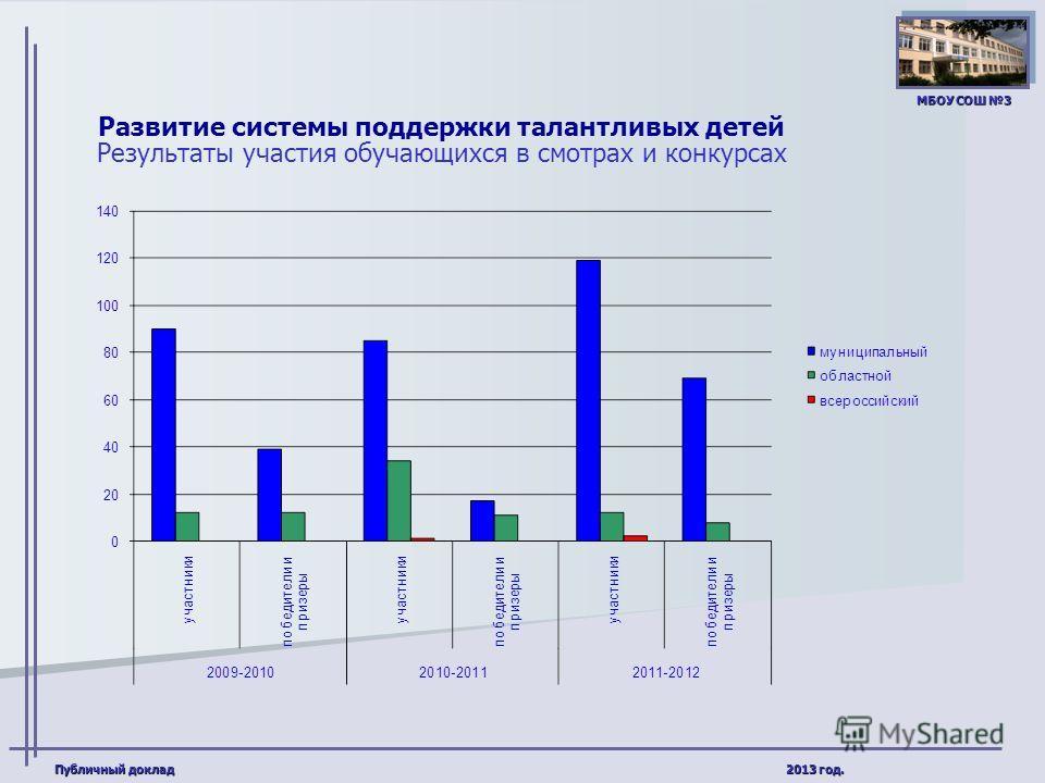 Публичный доклад 2013 год. МБОУ СОШ 3 Развитие системы поддержки талантливых детей Результаты участия обучающихся в смотрах и конкурсах