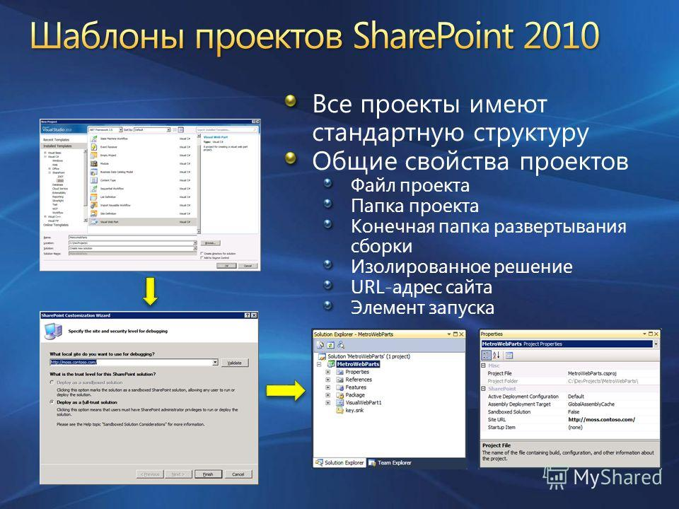 Все проекты имеют стандартную структуру Общие свойства проектов Файл проекта Папка проекта Конечная папка развертывания сборки Изолированное решение URL-адрес сайта Элемент запуска